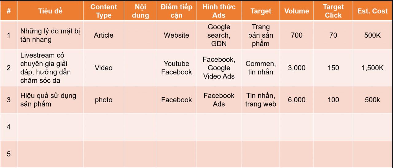 Mẫu kế hoạch nội dunggiúp tối ưu quảng cáo chuyển đổi